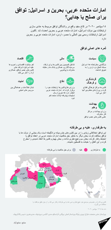 امارات متحده عربی، بحرین و اسرائیل: توافق برای صلح یا جدایی؟