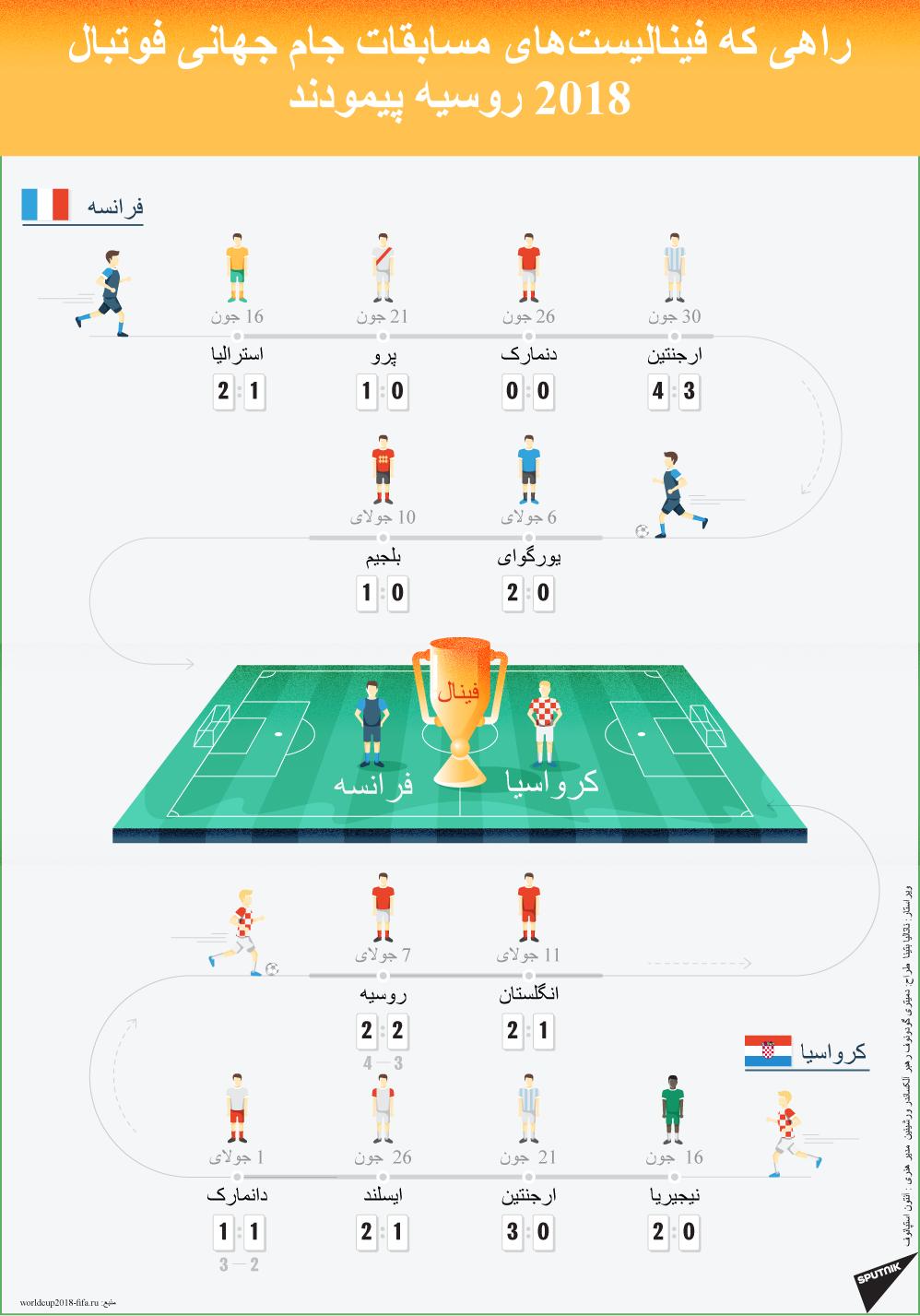 راهی که فینالیستهای مسابقات جام جهانی فوتبال 2018 روسیه پیمودند